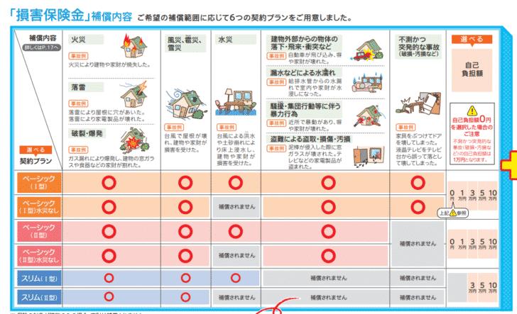 例:個人用火災総合保険『THE すまいの保険』