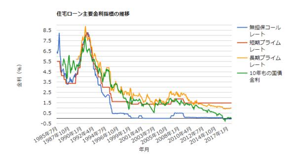 上限金利が15.0%でない不動産担保ローンの場合