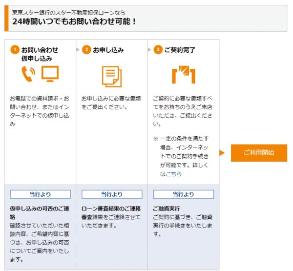 東京スター銀行スター不動産担保ローンご利用までの流れ